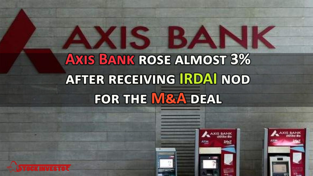 Axis Bank rose almost 3% after receiving IRDAI nod for the M&A deal